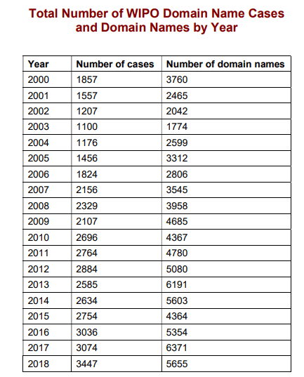 Total number of WIPO UDRP cases